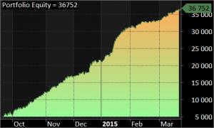 Zobacz 0 Portfolio Equity - Inwestowanie w kontrakty na WIG20 - ile można zarobić?