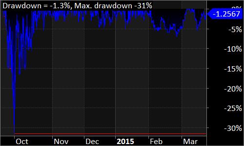 Zobacz 2 Underwater Equity - Inwestowanie w kontrakty na WIG20 - ile można zarobić?