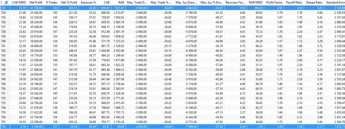 Zobacz wyniki Monte Carlo - Jak testować system transakcyjny?