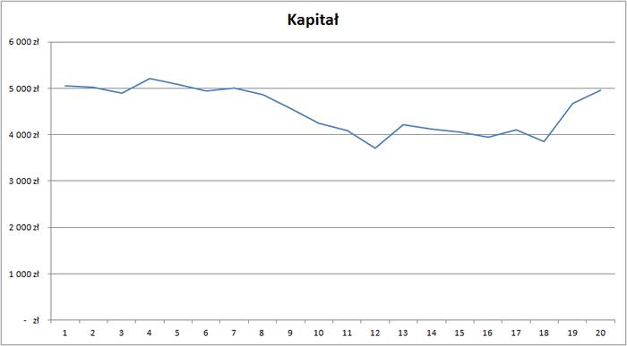 Zobacz kapital po 1 miesiacu - Inwestowanie w kontrakty - wyniki systemu po miesiącu
