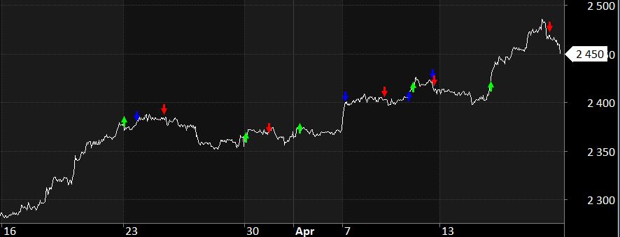 Zobacz po 1 miesiacu sygnaly - Inwestowanie w kontrakty - wyniki systemu po miesiącu