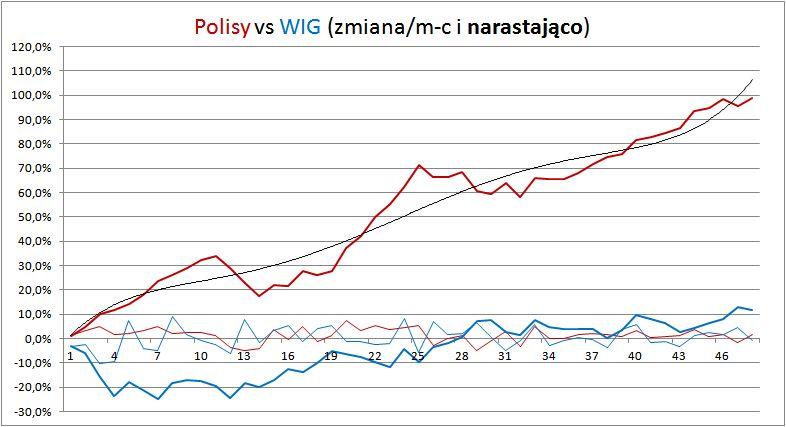 Zobacz zysk z polis po 4 latach - Ile można zarobić inwestując przez polisy? 100% po 4 latach