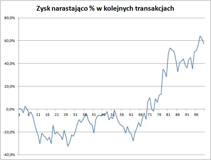 Zysk_po_100_transakcjach