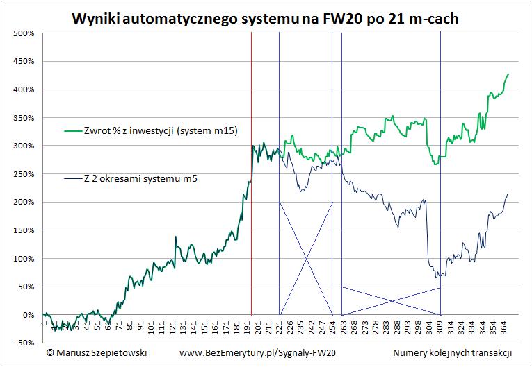 Zobacz System FW20 podsumowanie 2016 oba systemy - Automat transakcyjny – wyniki systemu po roku 2016