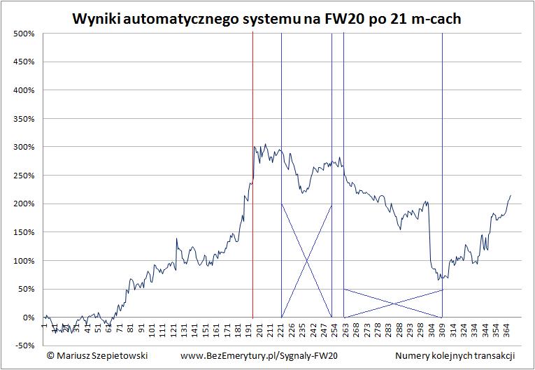 Zobacz System FW20 podsumowanie 2016 okresy 5min - Automat transakcyjny – wyniki systemu po roku 2016