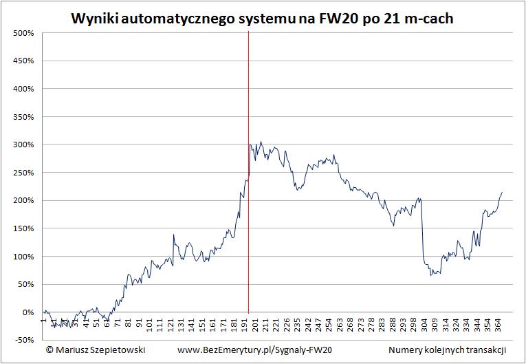 Zobacz System FW20 podsumowanie 2016 - Automat transakcyjny – wyniki systemu po roku 2016