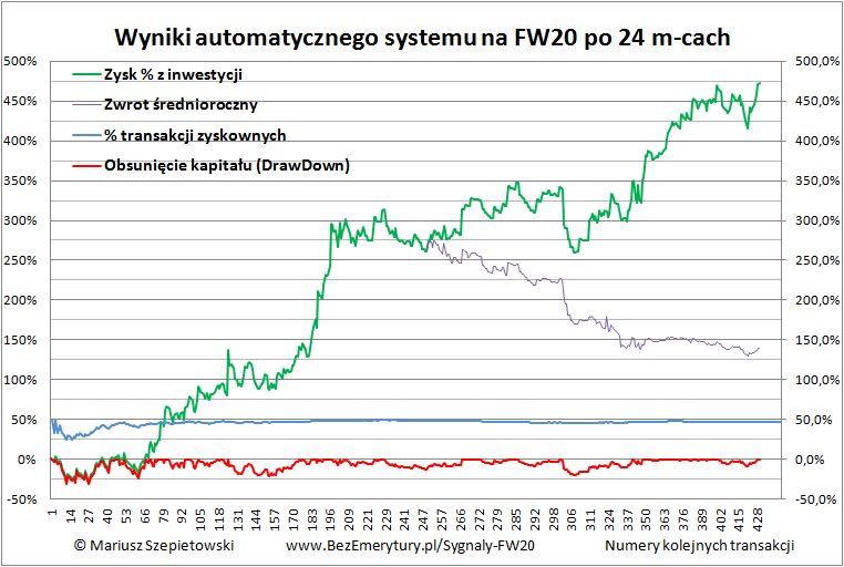 Zobacz automat transakcyjny wyniki po dwoch latach - Ile zarabia automat transakcyjny - wyniki po dwóch latach