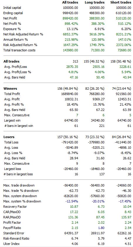 System Milionera - wyniki za ostatnie dwa lata