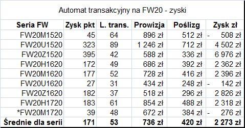 Zyski z kolejnych serii kontraktów - Automat transakcyjny