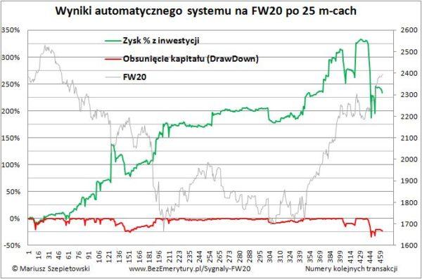 Zobacz zarzadzanie kapitalem martingale 600x397 - Jak określić optymalną wielkość inwestycji?