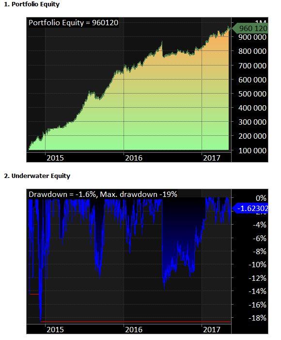 Zobacz wykresy - Moja historia z automatycznym handlem na TJS