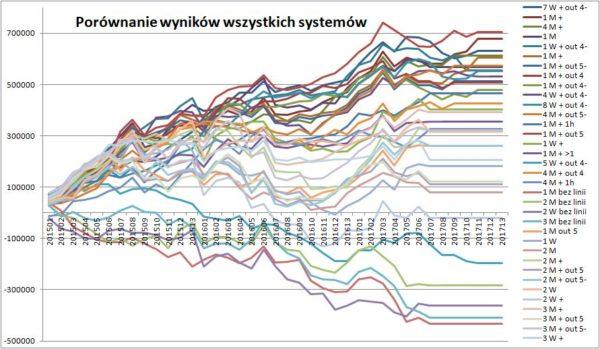 Zobacz WF systemow bledny 600x349 - Pułapka optymalizacji strategii inwestycyjnej