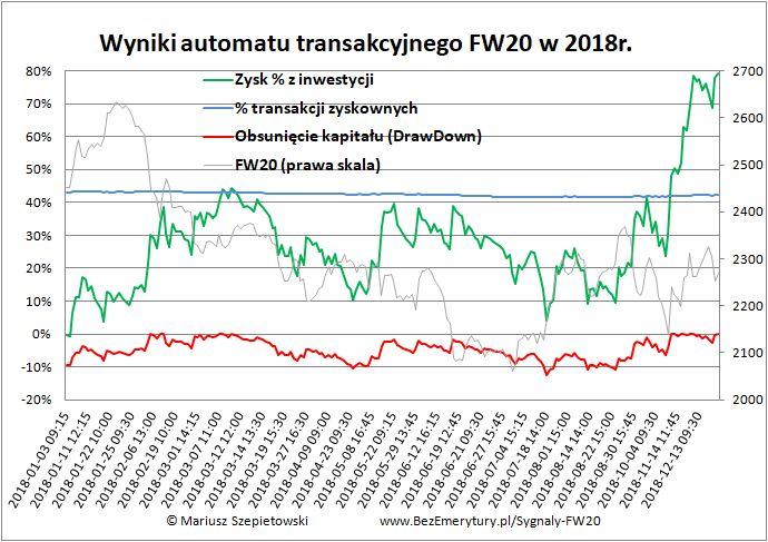 Zobacz Automat transakcyjny wyniki 2018 - Wyniki automatu FW20 w 2018r