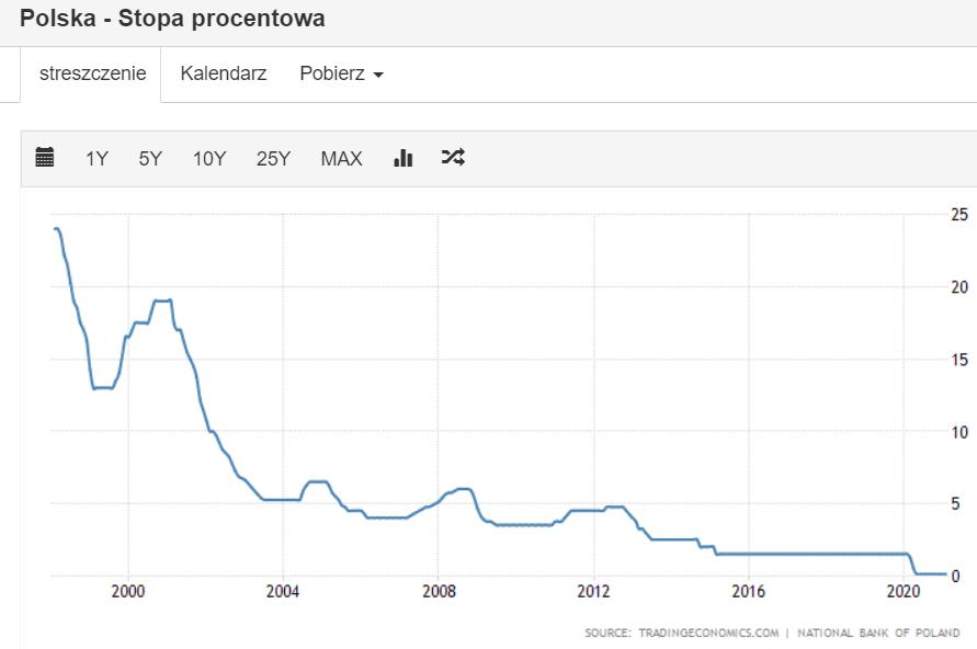 Zobacz kryzys poland interest rate - Ile możesz stracić w kryzysie?