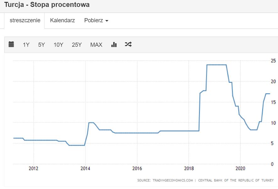 Zobacz kryzys turkey interest rate - Ile możesz stracić w kryzysie?
