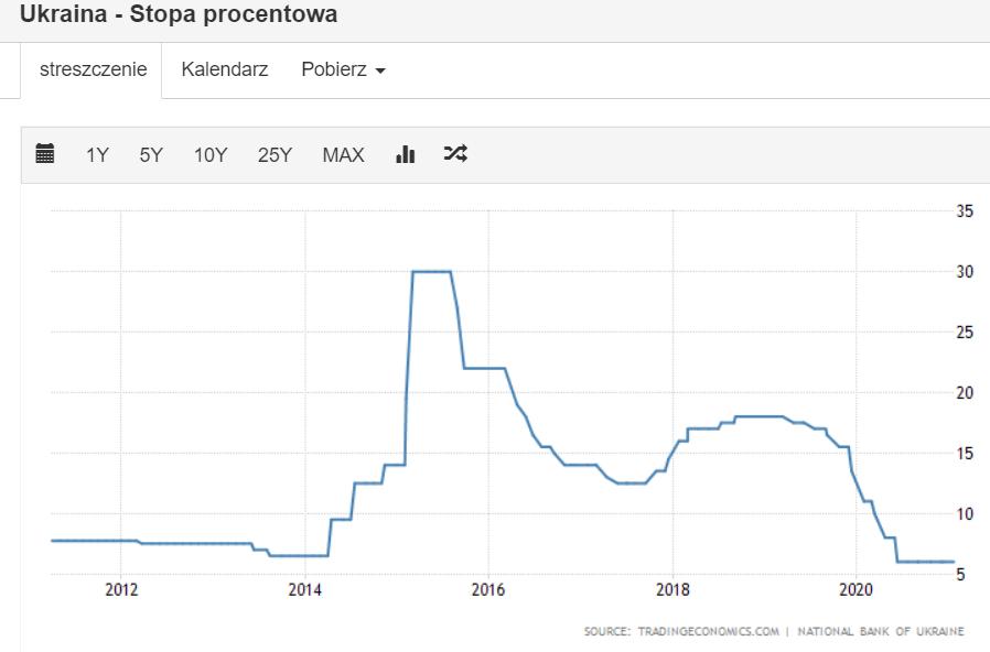 Zobacz kryzys ukraine interest rate - Ile możesz stracić w kryzysie?
